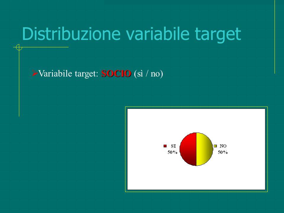 Distribuzione variabile target SOCIO  Variabile target: SOCIO (sì / no)