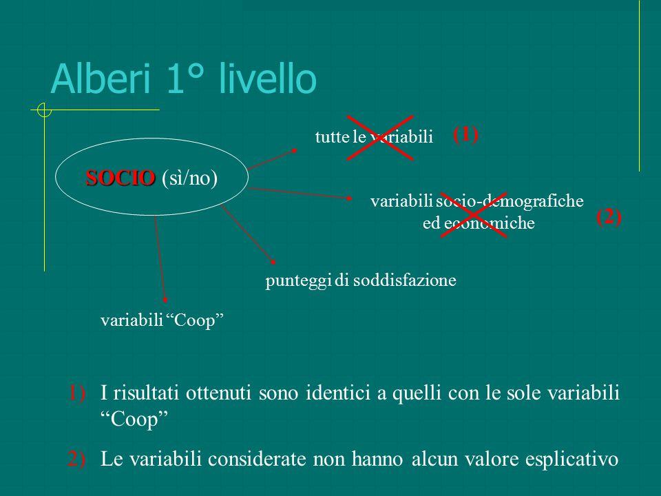 """Alberi 1° livello tutte le variabili variabili socio-demografiche ed economiche punteggi di soddisfazione variabili """"Coop"""" SOCIO SOCIO (sì/no) (1) (2)"""