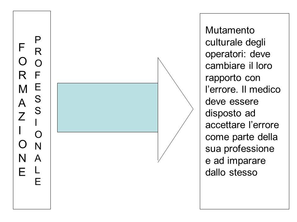 PROFESSIONALEPROFESSIONALE FORMAZIONEFORMAZIONE Mutamento culturale degli operatori: deve cambiare il loro rapporto con l'errore.
