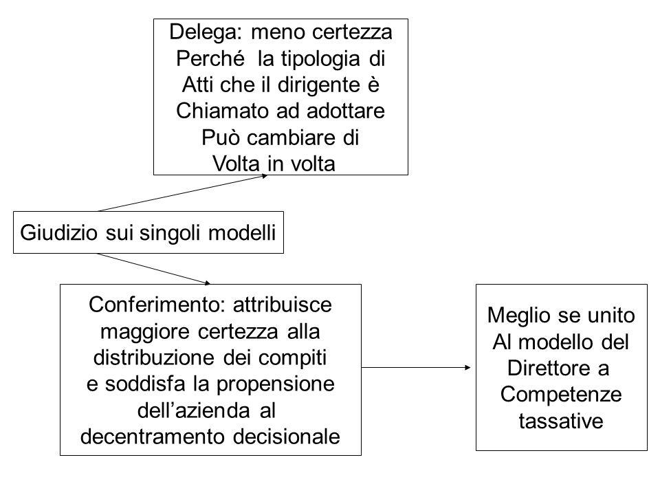 Contenuti potestà decisionali dirigenziali Poteri di spesa: Soluzioni eterogenee Riserva al direttore generale (es.