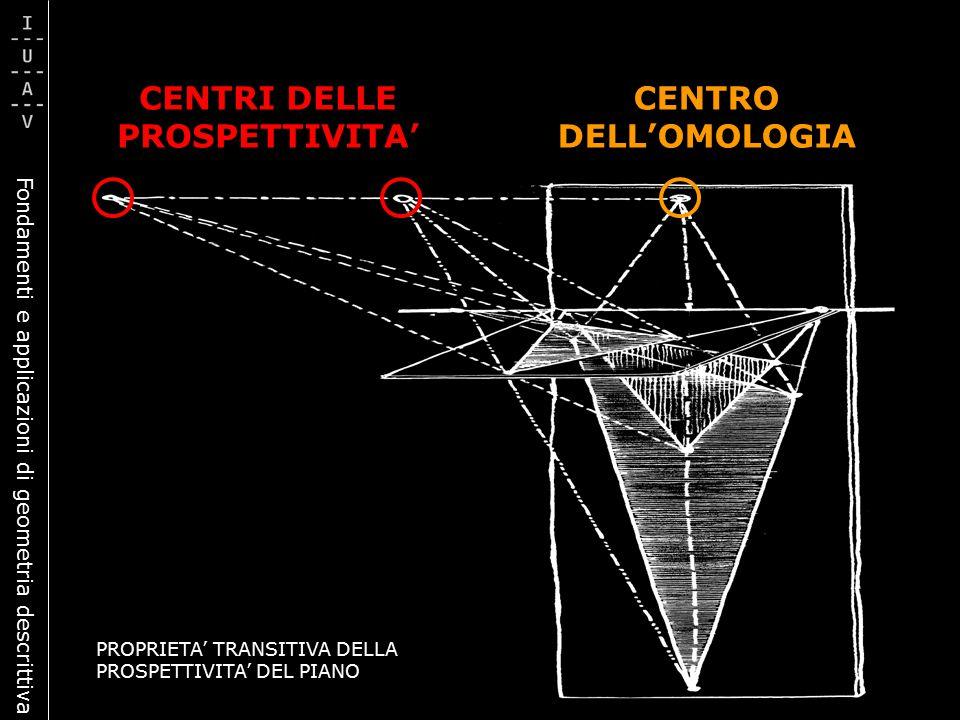 Fondamenti e applicazioni di geometria descrittiva CENTRI DELLE PROSPETTIVITA' CENTRO DELL'OMOLOGIA PROPRIETA' TRANSITIVA DELLA PROSPETTIVITA' DEL PIA