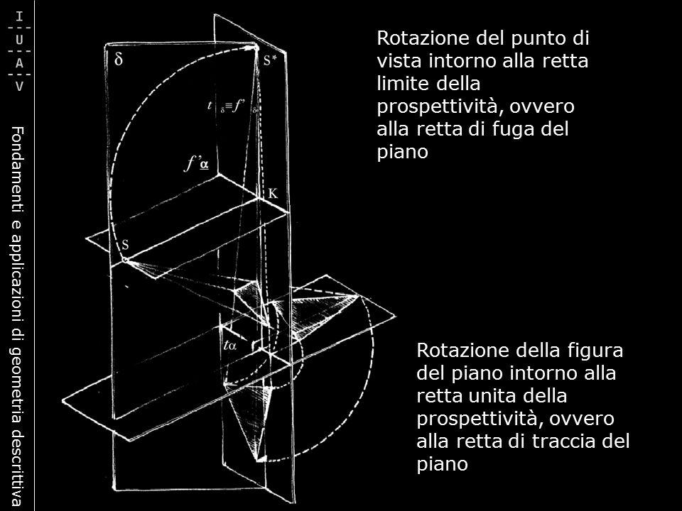 Rotazione del punto di vista intorno alla retta limite della prospettività, ovvero alla retta di fuga del piano Rotazione della figura del piano intor