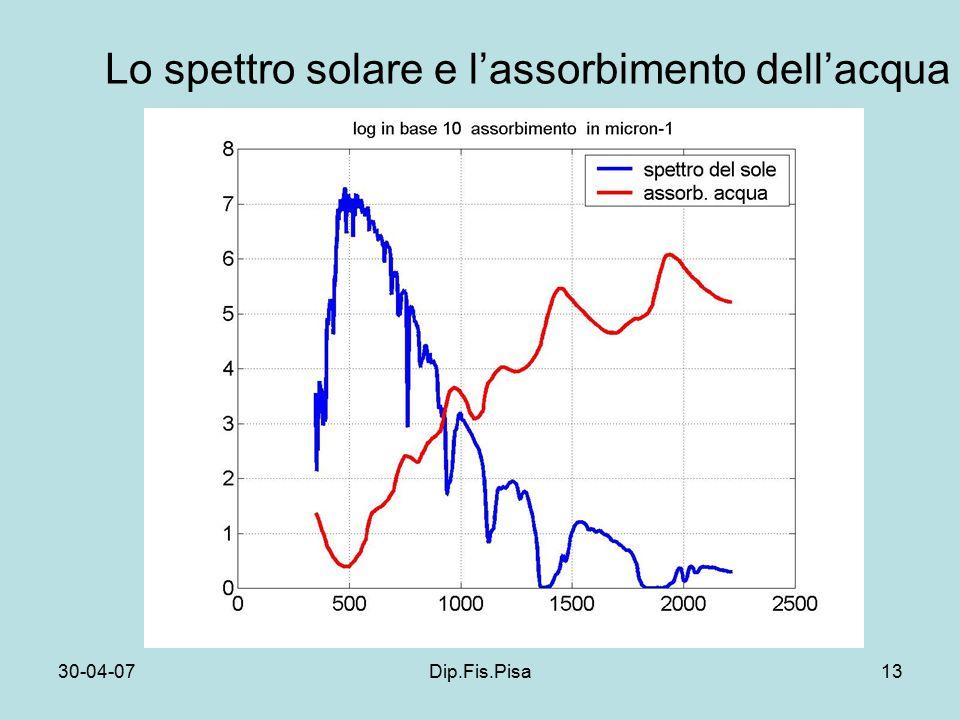 30-04-07Dip.Fis.Pisa13 Lo spettro solare e l'assorbimento dell'acqua