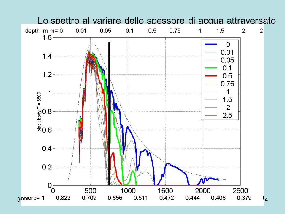 30-04-07Dip.Fis.Pisa14 Lo spettro al variare dello spessore di acqua attraversato