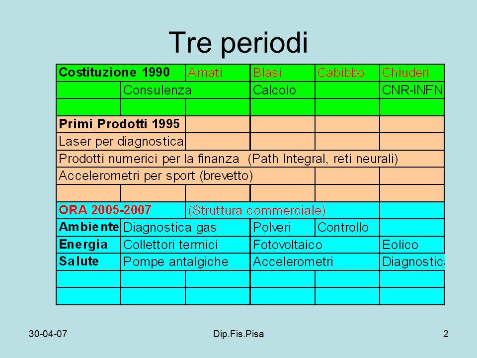 30-04-07Dip.Fis.Pisa2 Tre periodi