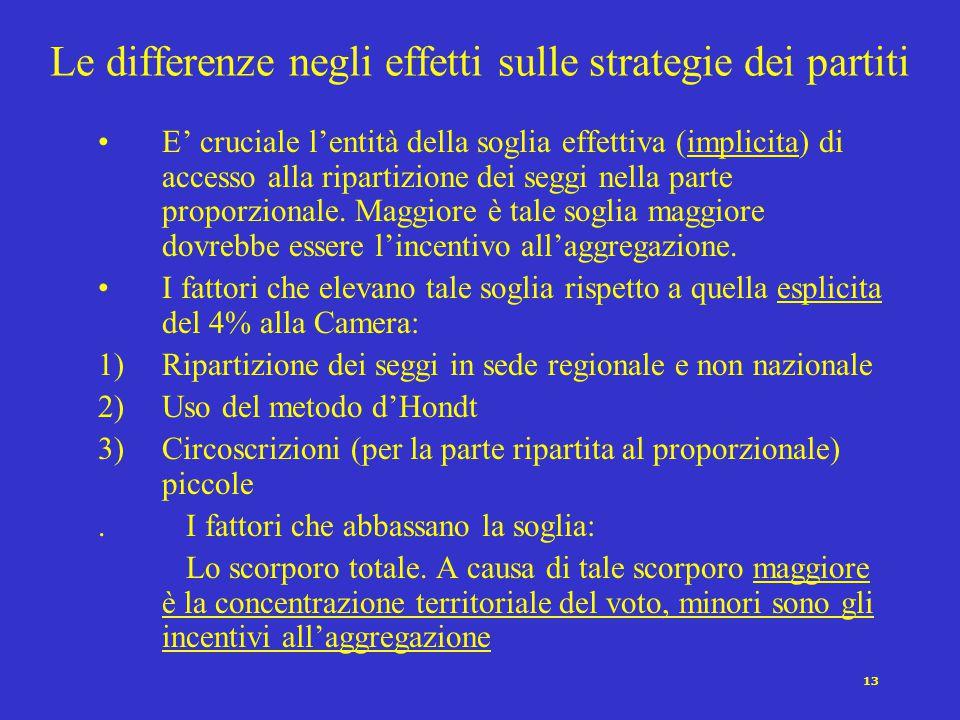 12 Le differenze negli effetti sulle strategie dei candidati Scompare la scelta fra presentarsi nel collegio (al maggioritario) e presentarsi e/o nella circoscrizione (al proporzionale).