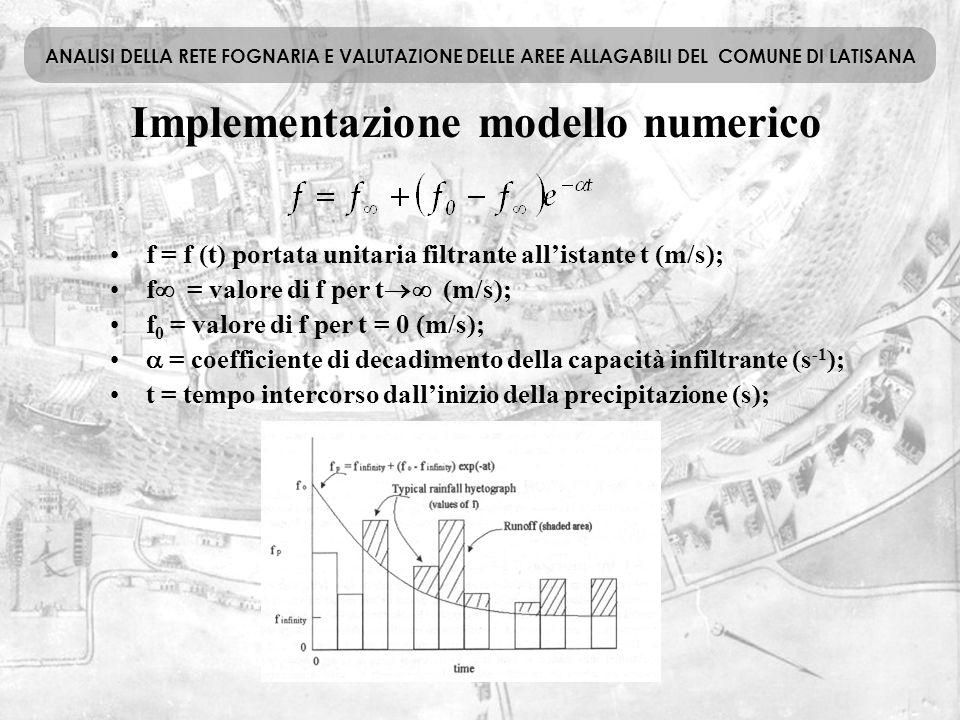Implementazione modello numerico ANALISI DELLA RETE FOGNARIA E VALUTAZIONE DELLE AREE ALLAGABILI DEL COMUNE DI LATISANA f = f (t) portata unitaria fil