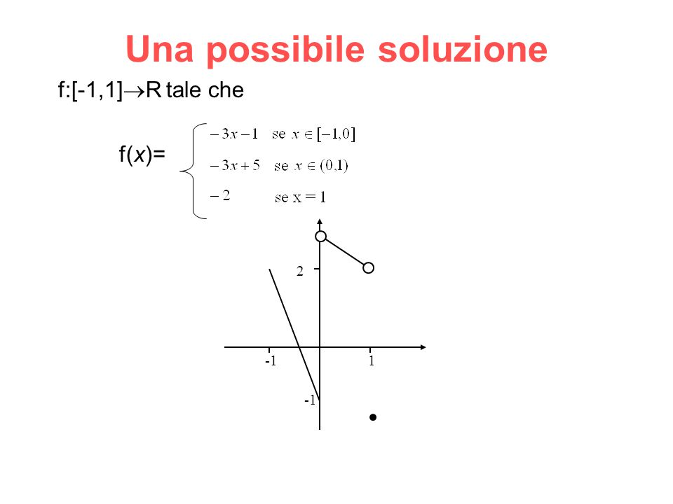 Una possibile soluzione f:[-1,1]  R tale che f(x)= 2 1