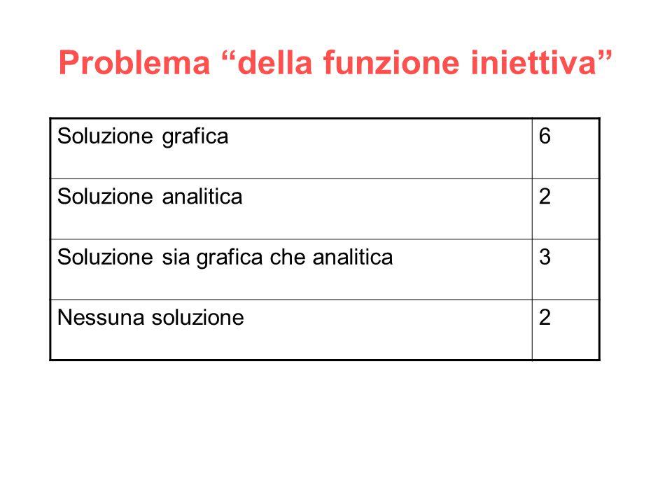 """Problema """"della funzione iniettiva"""" Soluzione grafica6 Soluzione analitica2 Soluzione sia grafica che analitica3 Nessuna soluzione2"""