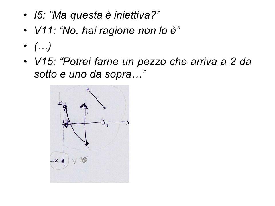 """I5: """"Ma questa è iniettiva?"""" V11: """"No, hai ragione non lo è"""" (…) V15: """"Potrei farne un pezzo che arriva a 2 da sotto e uno da sopra…"""""""