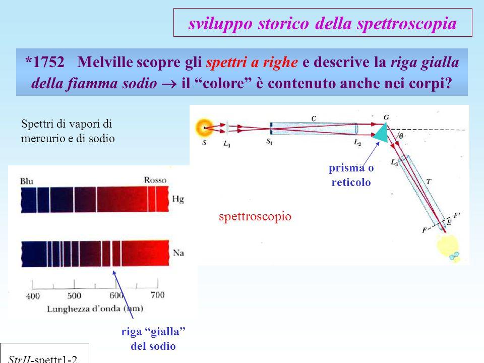"""sviluppo storico della spettroscopia *1752 Melville scopre gli spettri a righe e descrive la riga gialla della fiamma sodio  il """"colore"""" è contenuto"""