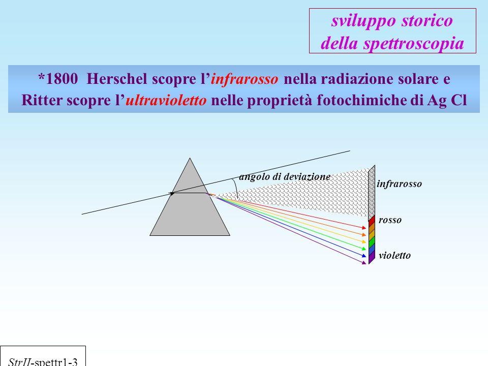 sviluppo storico della spettroscopia *1800Herschel scopre l'infrarosso nella radiazione solare e Ritter scopre l'ultravioletto nelle proprietà fotochi
