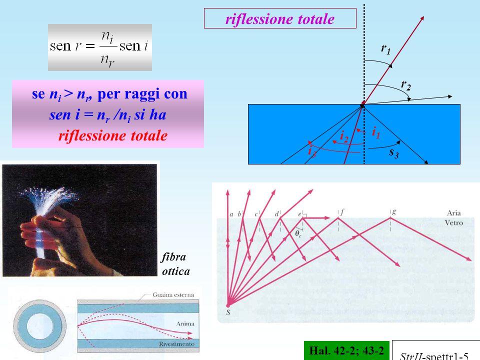 riflessione totale se n i > n r, per raggi con sen i = n r /n i si ha riflessione totale i2i2 r1r1 i1i1 i3i3 s3s3 r2r2 fibra ottica Hal. 42-2; 43-2 St
