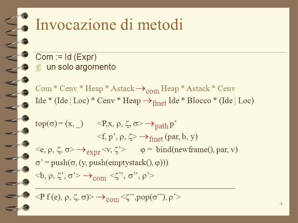 4 Invocazione di metodi Com := Id (Expr)  un solo argomento Com * Cenv * Heap * Astack  com Heap * Astack * Cenv Ide * (Ide | Loc) * Cenv * Heap  fmet Ide * Blocco * (Ide | Loc) top(  ) = (x, _)  path p'  fmet (par, b, y)  expr  = bind(newframe(), par, v)  ' = push( , (y, push(emptystack(),  )))  com ________________________________________________  com