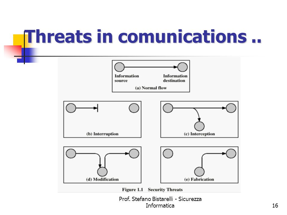 Prof. Stefano Bistarelli - Sicurezza Informatica16 Threats in comunications..