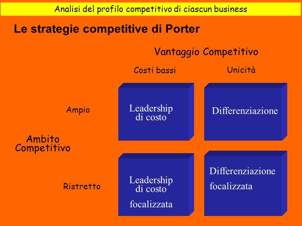 Analisi del profilo competitivo di ciascun business 5) Leadership di costo Differenziazione focalizzata Leadership di costo focalizzata Ambito Competi