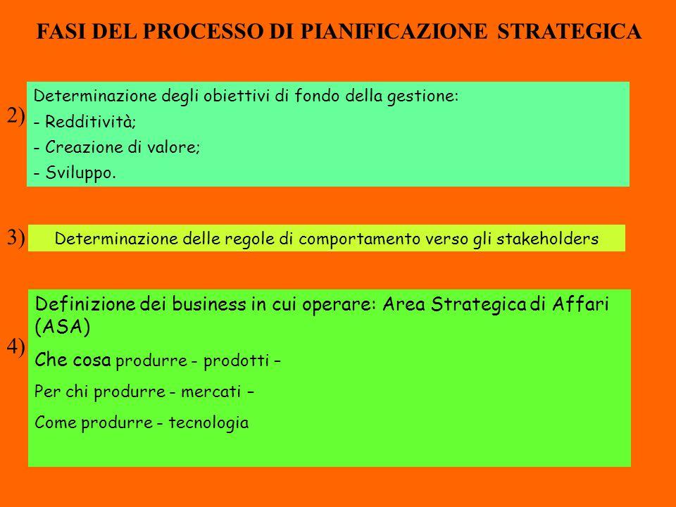 Determinazione degli obiettivi di fondo della gestione: - Redditività; - Creazione di valore; - Sviluppo. 2) Determinazione delle regole di comportame
