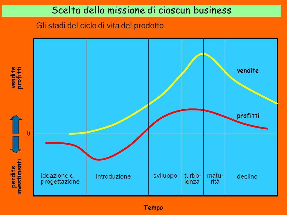 vendite profitti perdite investimenti 0 vendite profitti Tempo ideazione e progettazione introduzione sviluppo turbo- lenza matu- rità declino Gli sta