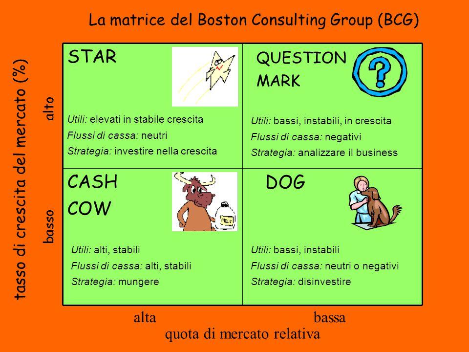 QUESTION MARK DOGCASH COW STAR Utili: elevati in stabile crescita Flussi di cassa: neutri Strategia: investire nella crescita Utili: bassi, instabili,