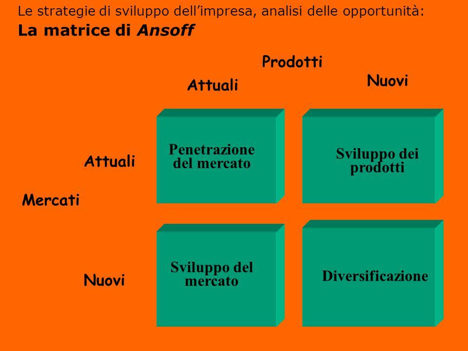 Mercati Attuali Nuovi Penetrazione del mercato Sviluppo dei prodotti Diversificazione Sviluppo del mercato Prodotti Attuali Nuovi Le strategie di svil