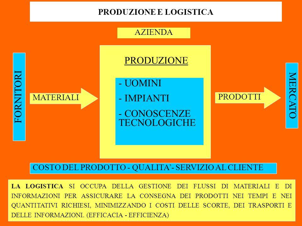 FORNITORI MATERIALI MERCATO PRODOTTI AZIENDA PRODUZIONE - UOMINI - IMPIANTI - CONOSCENZE TECNOLOGICHE COSTO DEL PRODOTTO - QUALITA'- SERVIZIO AL CLIEN