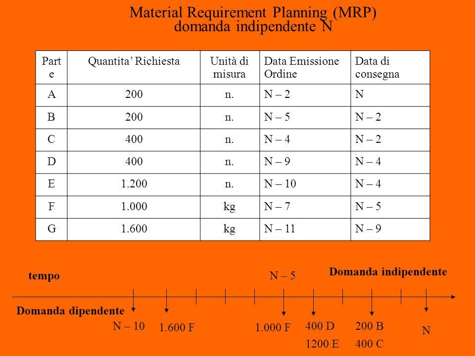 Part e Quantita' RichiestaUnità di misura Data Emissione Ordine Data di consegna A200n.N – 2N B200n.N – 5N – 2 C400n.N – 4N – 2 D400n.N – 9N – 4 E1.20