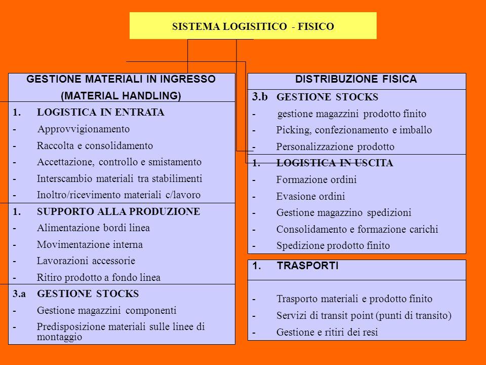 SISTEMA LOGISITICO - FISICO GESTIONE MATERIALI IN INGRESSO (MATERIAL HANDLING) 1.LOGISTICA IN ENTRATA - Approvvigionamento -Raccolta e consolidamento