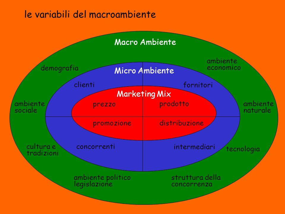 Macro Ambiente demografia ambiente sociale cultura e tradizioni ambiente economico tecnologia ambiente politico legislazione ambiente naturale struttu