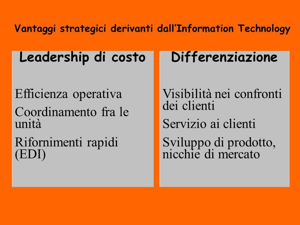 Vantaggi strategici derivanti dall'Information Technology Leadership di costo Efficienza operativa Coordinamento fra le unità Rifornimenti rapidi (EDI