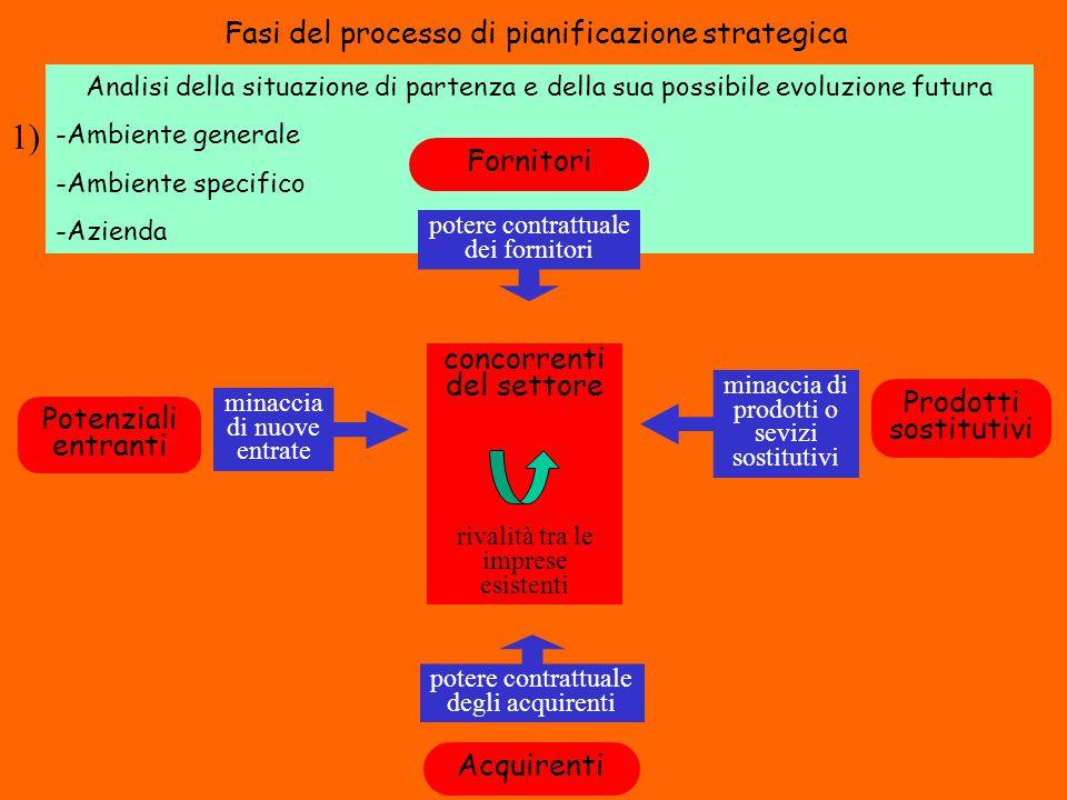 Fasi del processo di pianificazione strategica Analisi della situazione di partenza e della sua possibile evoluzione futura -Ambiente generale -Ambien