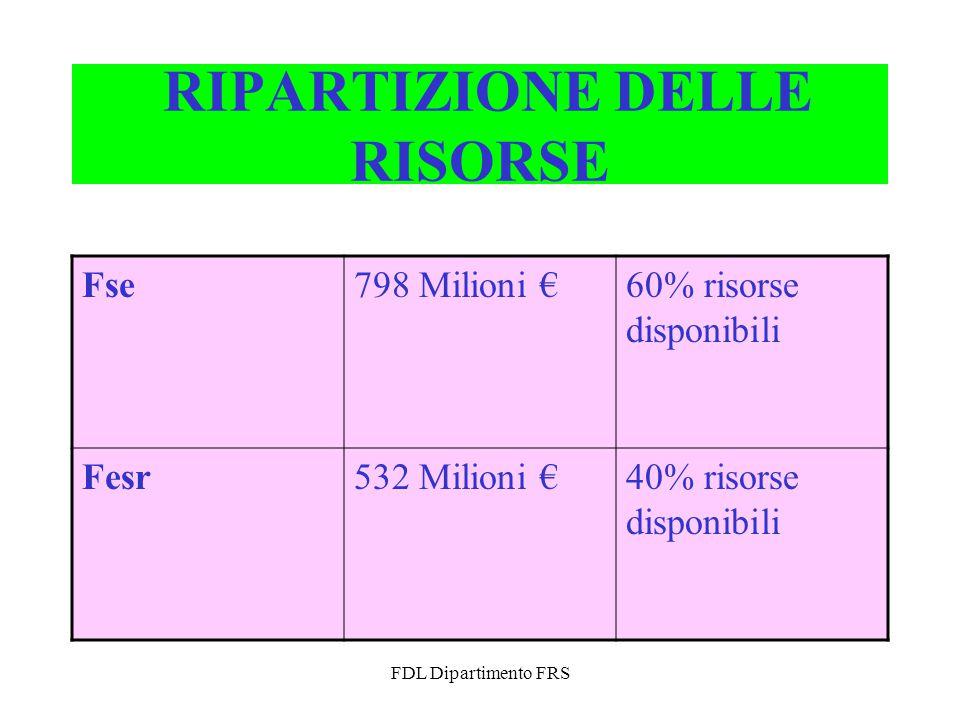 FDL Dipartimento FRS RIPARTIZIONE DELLE RISORSE Fse798 Milioni €60% risorse disponibili Fesr532 Milioni €40% risorse disponibili