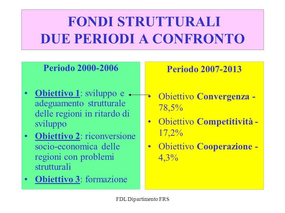 FDL Dipartimento FRS FONDI STRUTTURALI DUE PERIODI A CONFRONTO Periodo 2000-2006 Obiettivo 1: sviluppo e adeguamento strutturale delle regioni in ritardo di sviluppo Obiettivo 2: riconversione socio-economica delle regioni con problemi strutturali Obiettivo 3: formazione Periodo 2007-2013 Obiettivo Convergenza - 78,5% Obiettivo Competitività - 17,2% Obiettivo Cooperazione - 4,3%
