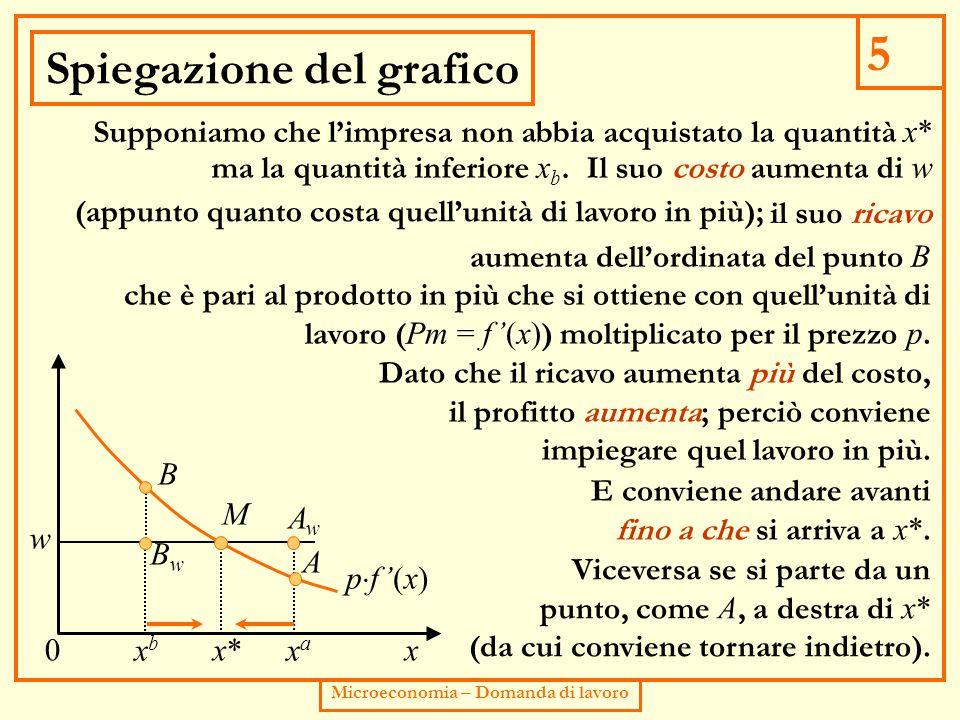5 Microeconomia – Domanda di lavoro Spiegazione del grafico x0 pf '(x)pf '(x) w x*x* M B xbxb A AwAw BwBw xaxa Supponiamo che l'impresa non abbia ac