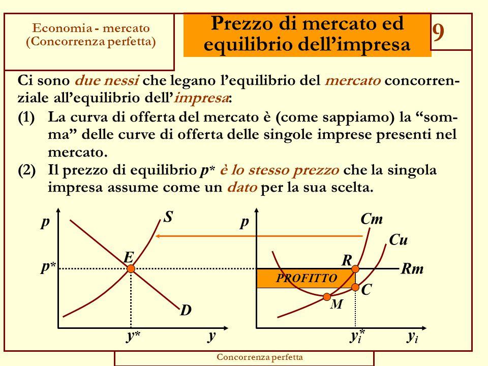 Prezzo di mercato ed equilibrio dell'impresa yiyi p Cu M Cm p*p* Rm R C PROFITTO yiyi * y p D S E y*y* Ci sono due nessi che legano l'equilibrio del mercato concorren- ziale all'equilibrio dell'impresa: (1) La curva di offerta del mercato è (come sappiamo) la som- ma delle curve di offerta delle singole imprese presenti nel mercato.