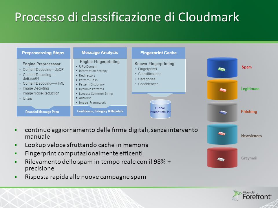 Processo di classificazione di Cloudmark  continuo aggiornamento delle firme digitali, senza intervento manuale  Lookup veloce sfruttando cache in memoria  Fingerprint computazionalmente efficenti  Rilevamento dello spam in tempo reale con il 98% + precisione  Risposta rapida alle nuove campagne spam Spam Legitimate Phishing Newsletters Graymail Preprocessing Steps Decoded Message Parts Engine Preprocessor Content Decoding—deQP Content Decoding— deBase64 Content Decoding—HTML Image Decoding Image Noise Reduction Unzip Message Analysis Confidence, Category & Metadata Engine Fingerprinting URL/Domain Information Entropy Redirectors Pattern Hash Pattern Dictionary Dynamic Patterns Longest Common String Antivirus Image Framework Fingerprint Cache Known Fingerprinting Fingerprints Classifications Categories Confidences Global Exception List