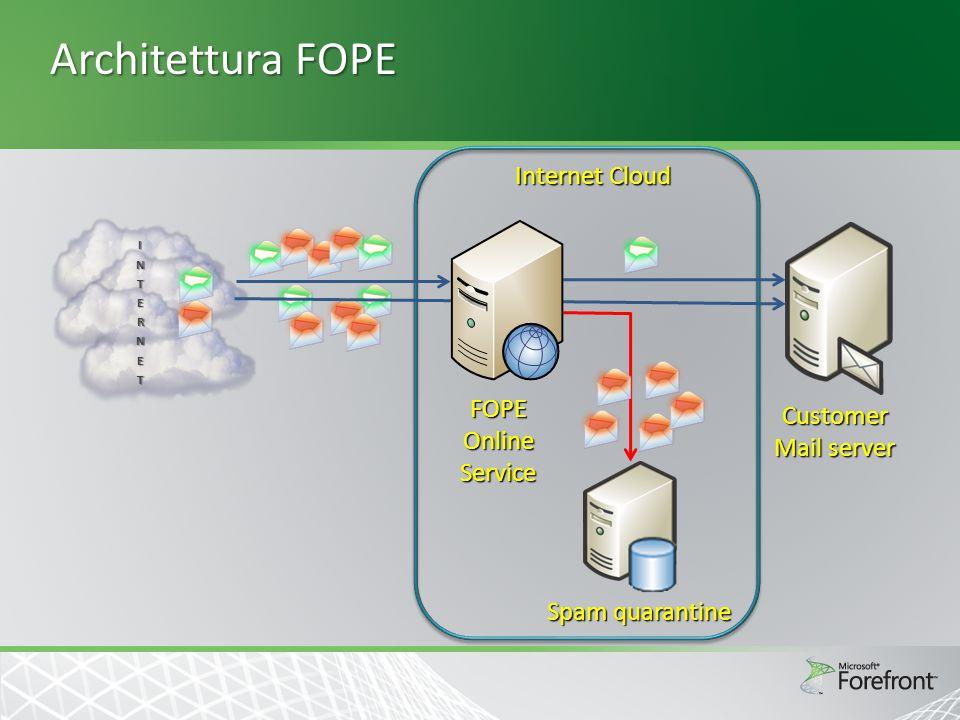 Infrastruttura affidabile  7 datacenter  Alta affidabilità  SLA puntuali (100% virus, >98% spam, 99,999% up time, etc.) Singapore Texas Virginia Washington California Ireland