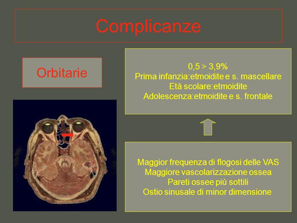 Complicanze Orbitarie 0,5 > 3,9% Prima infanzia:etmoidite e s. mascellare Età scolare:etmoidite Adolescenza:etmoidite e s. frontale Maggior frequenza