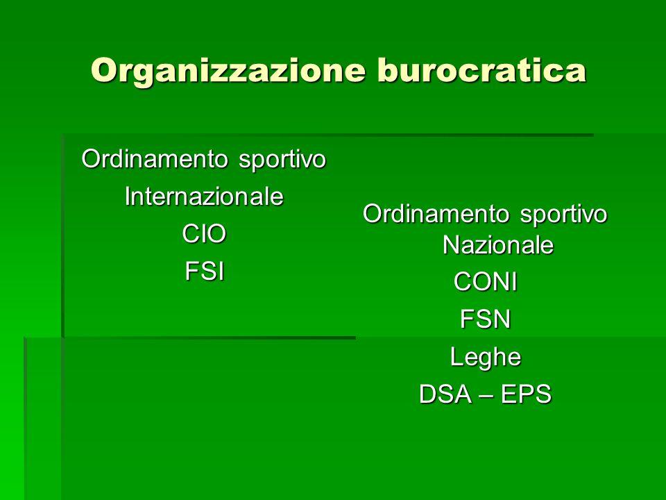 Organizzazione burocratica Ordinamento sportivo InternazionaleCIOFSI Ordinamento sportivo Nazionale CONIFSNLeghe DSA – EPS