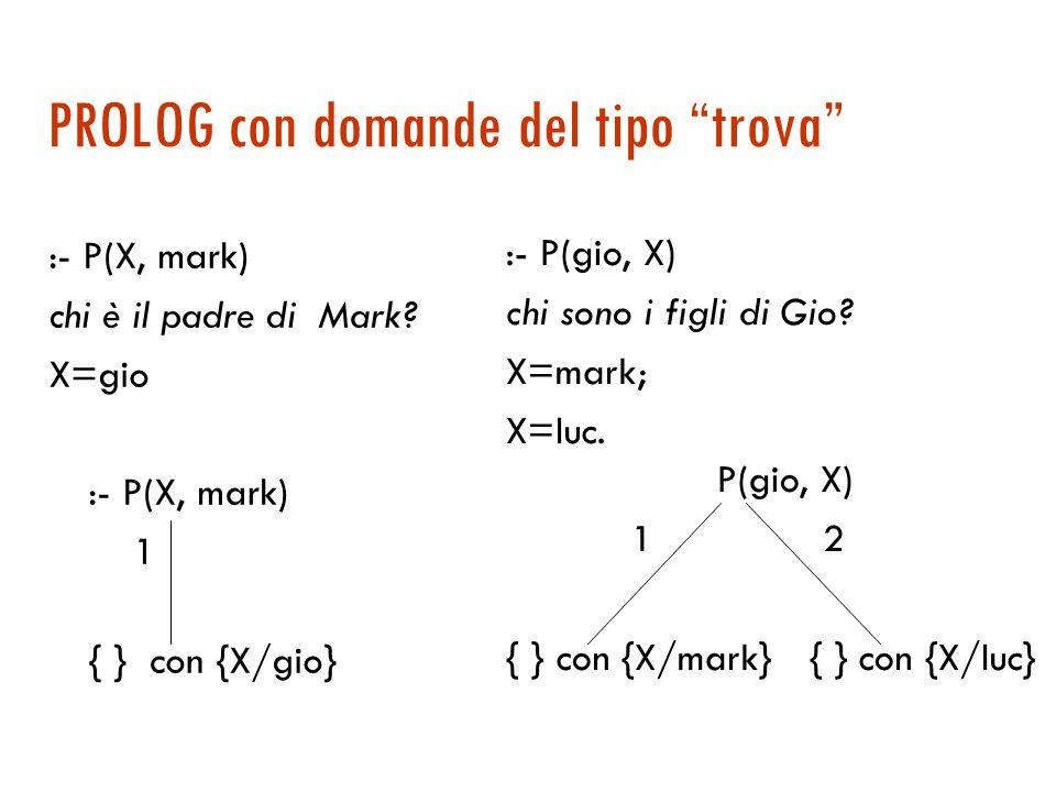 PROLOG e domande del tipo si-no :-G(lia, gio) 1 2 :-P(lia, gio) :-M(lia, gio) Fail 3 { } :- G(lia, gio)  SI :- G(lia, pete)  NO Assunzione di mondo chiuso I numeri corrispondono all'ordine di visita
