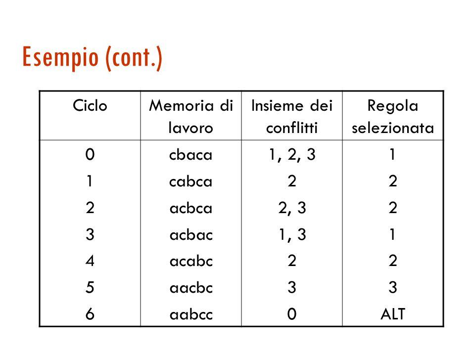 Un esempio  Un semplice sistema di produzioni per ordinare una stringa fatta di a , b e c .