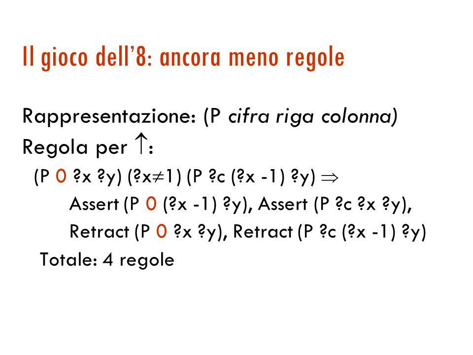 Il gioco dell'8: un po' meno regole Rappresentazione: (P cifra riga colonna) Regole per  : (P 0 2 y) (P c 1 y)  Assert (P 0 1 y), Assert (P c 2 y), Retract (P 0 2 y), Retract (P c 1 y) (P 0 3 y) (P c 2 y)  Assert (P 0 2 y), Assert (P c 3 y), Retract (P 0 3 y), Retract (P c 2 y) Totale: 8 regole
