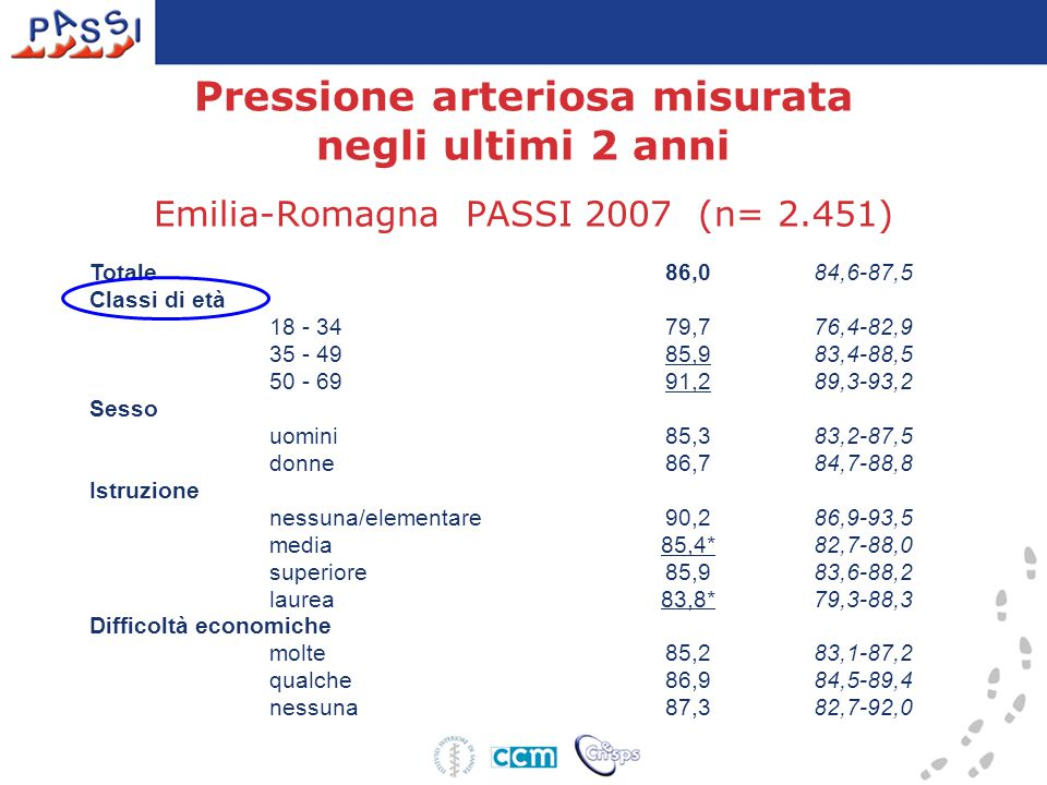 Pressione arteriosa misurata negli ultimi 2 anni Emilia-Romagna PASSI 2007 (n= 2.451) Totale 86,084,6-87,5 Classi di età 18 - 34 79,776,4-82,9 35 - 49 85,983,4-88,5 50 - 69 91,289,3-93,2 Sesso uomini 85,383,2-87,5 donne 86,784,7-88,8 Istruzione nessuna/elementare 90,286,9-93,5 media 85,4*82,7-88,0 superiore 85,983,6-88,2 laurea 83,8*79,3-88,3 Difficoltà economiche molte 85,283,1-87,2 qualche 86,984,5-89,4 nessuna 87,382,7-92,0