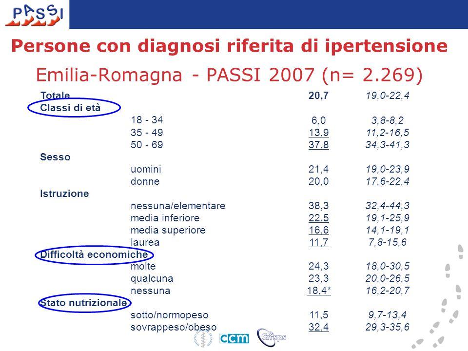 Persone con diagnosi riferita di ipertensione Emilia-Romagna - PASSI 2007 (n= 2.269) Totale 20,719,0-22,4 Classi di età 18 - 34 6,03,8-8,2 35 - 49 13,