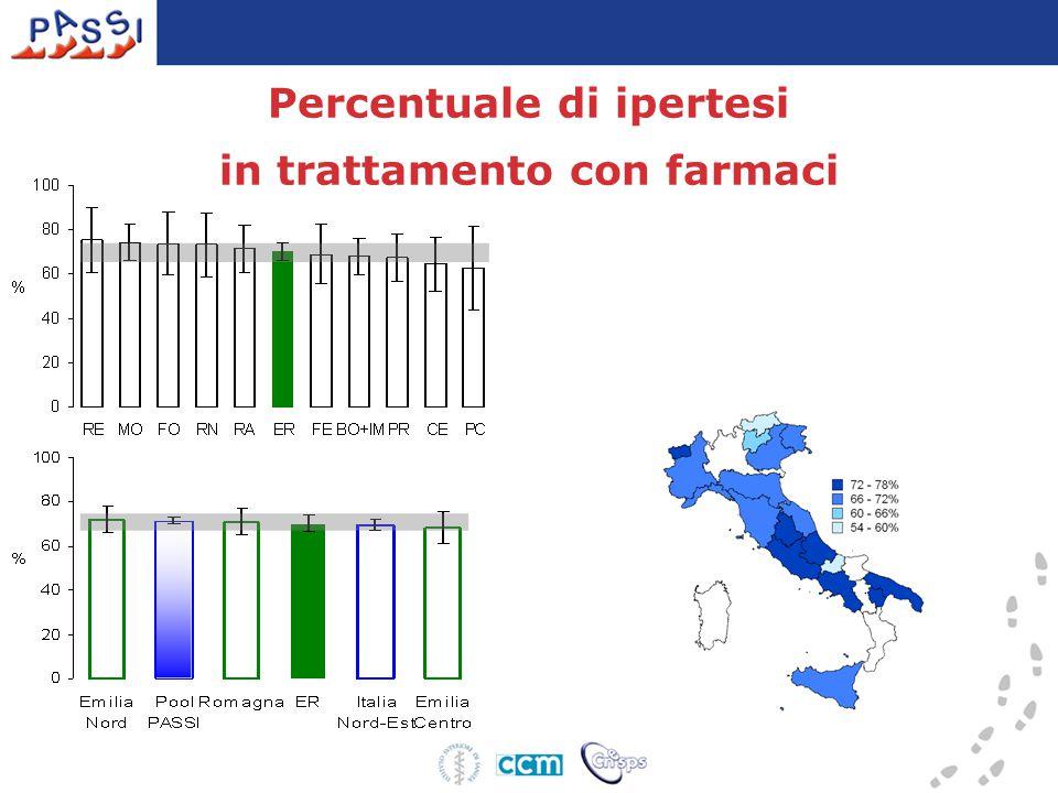 Percentuale di ipertesi in trattamento con farmaci