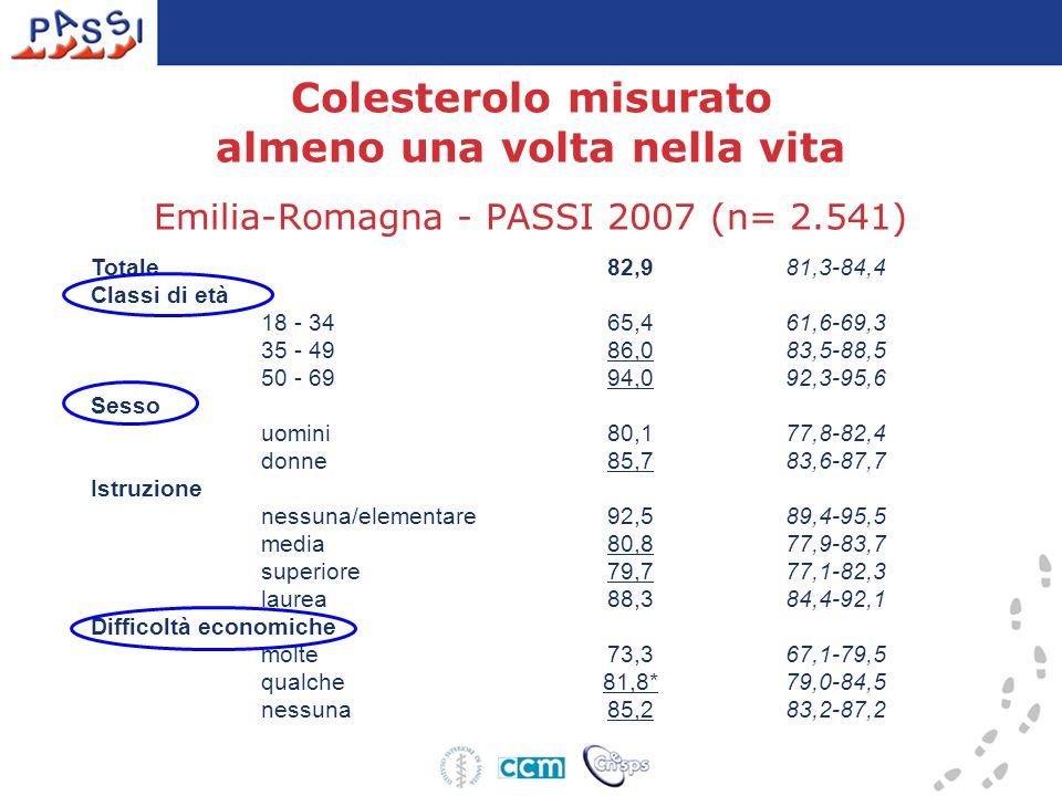 Colesterolo misurato almeno una volta nella vita Emilia-Romagna - PASSI 2007 (n= 2.541) Totale 82,981,3-84,4 Classi di età 18 - 34 65,461,6-69,3 35 - 49 86,083,5-88,5 50 - 69 94,092,3-95,6 Sesso uomini 80,177,8-82,4 donne 85,783,6-87,7 Istruzione nessuna/elementare 92,589,4-95,5 media 80,877,9-83,7 superiore 79,777,1-82,3 laurea 88,384,4-92,1 Difficoltà economiche molte 73,367,1-79,5 qualche 81,8*79,0-84,5 nessuna 85,283,2-87,2