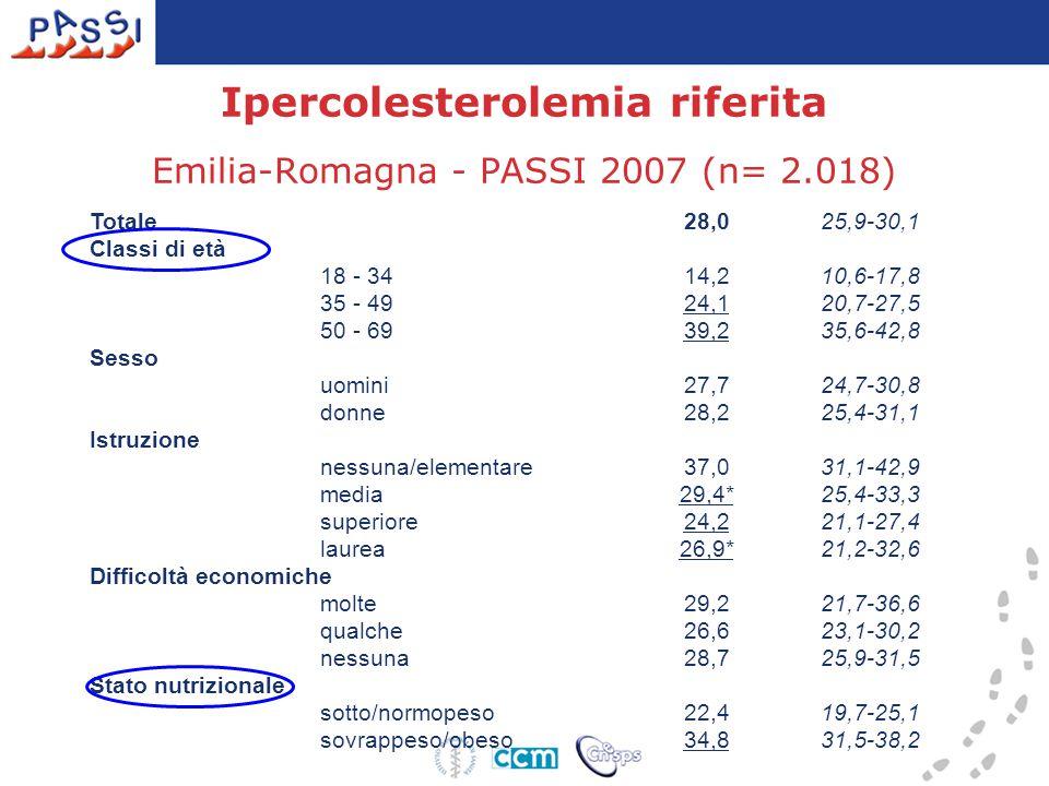Ipercolesterolemia riferita Emilia-Romagna - PASSI 2007 (n= 2.018) Totale 28,025,9-30,1 Classi di età 18 - 34 14,210,6-17,8 35 - 49 24,120,7-27,5 50 -