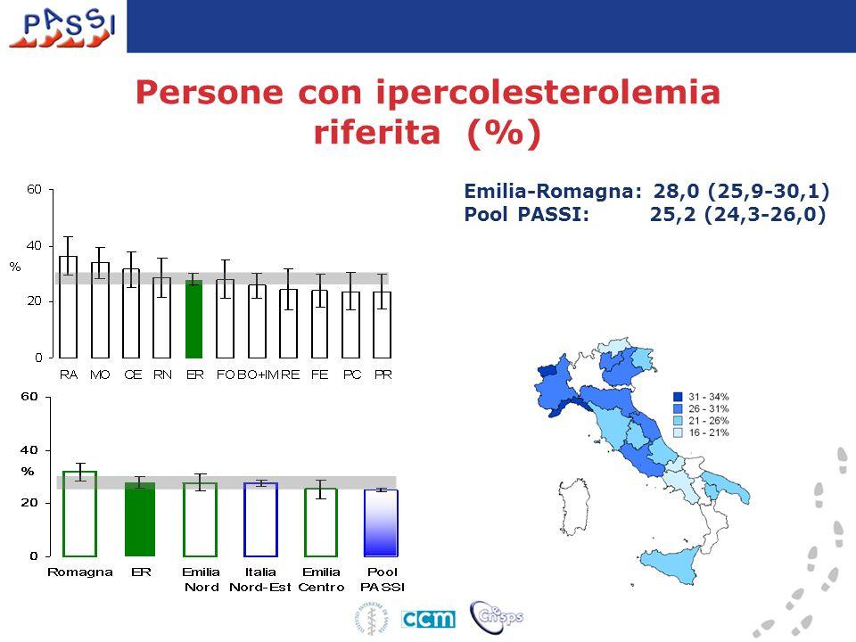 Emilia-Romagna: 28,0 (25,9-30,1) Pool PASSI: 25,2 (24,3-26,0) Persone con ipercolesterolemia riferita (%)