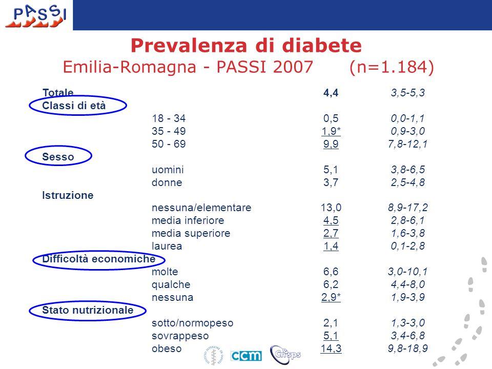Prevalenza di diabete Emilia-Romagna - PASSI 2007 (n=1.184) Totale 4,43,5-5,3 Classi di età 18 - 34 0,50,0-1,1 35 - 49 1,9*0,9-3,0 50 - 69 9,97,8-12,1 Sesso uomini 5,13,8-6,5 donne 3,72,5-4,8 Istruzione nessuna/elementare 13,08,9-17,2 media inferiore 4,52,8-6,1 media superiore 2,71,6-3,8 laurea 1,40,1-2,8 Difficoltà economiche molte 6,63,0-10,1 qualche 6,24,4-8,0 nessuna 2,9*1,9-3,9 Stato nutrizionale sotto/normopeso 2,11,3-3,0 sovrappeso 5,13,4-6,8 obeso 14,39,8-18,9
