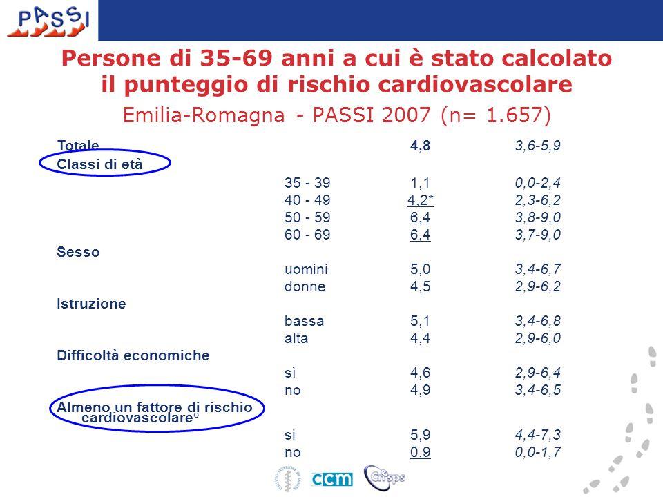 Persone di 35-69 anni a cui è stato calcolato il punteggio di rischio cardiovascolare Emilia-Romagna - PASSI 2007 (n= 1.657) Totale 4,83,6-5,9 Classi