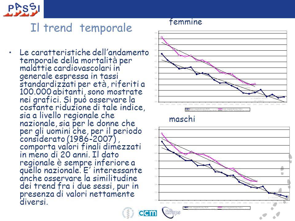 femmine maschi Il trend temporale Le caratteristiche dell ' andamento temporale della mortalit à per malattie cardiovascolari in generale espressa in tassi standardizzati per et à, riferiti a 100.000 abitanti, sono mostrate nei grafici.